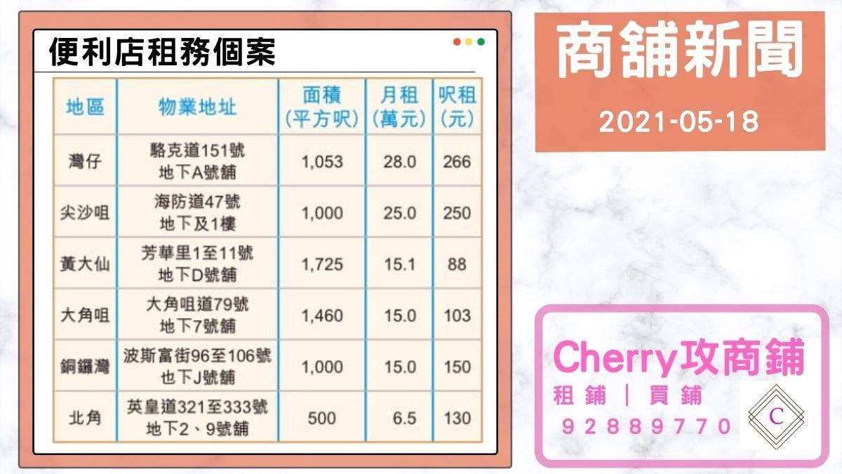 【商舖租務】多區錄便利店租務,其中灣仔舖呎租達266元